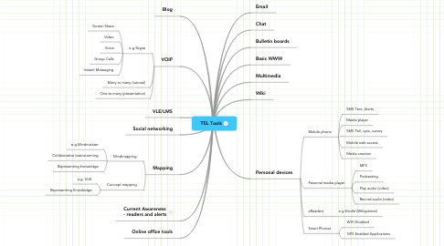 Mind Map: TEL Tools