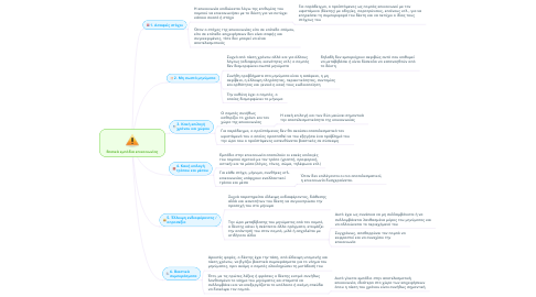 Mind Map: Βασικά εμπόδια επικοινωνίας