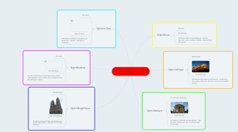 Mind Map: Les style architecturaux      Maël et Théo