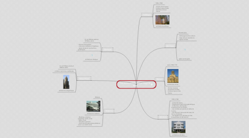 Mind Map: Les styles architecturaux Hugo et Maël