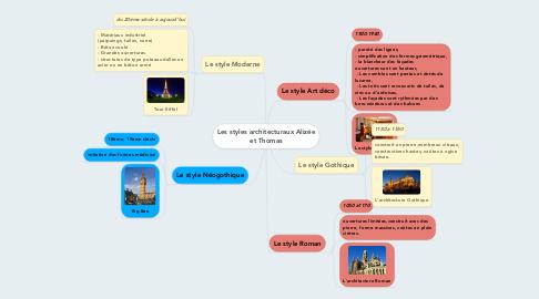 Mind Map: Les styles architecturaux Alizée et Thomas