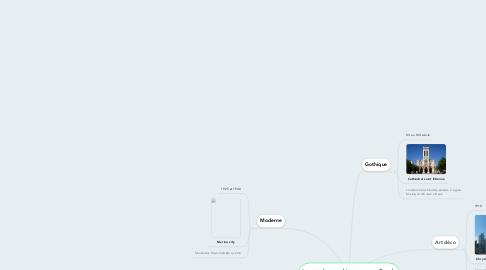 Mind Map: Les styles architecturaux Sarah Eva