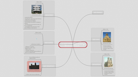 Mind Map: Les styles architecturaux Antoine Bernier Emre Albayrak