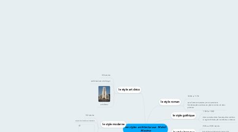 Mind Map: les styles architecturaux  Mehdi  Maxime