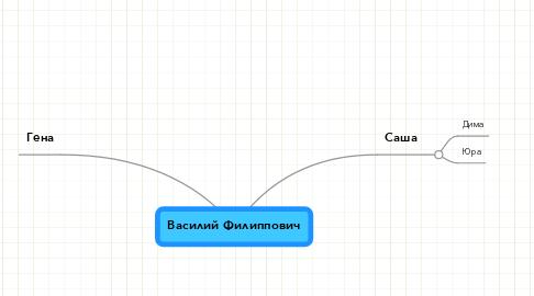 Mind Map: Василий Филиппович