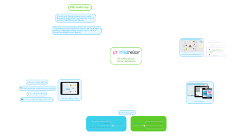 Mind Map: Mind Mapping in Primary Education