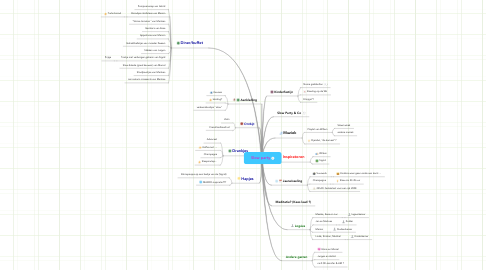 Mind Map: Slow party