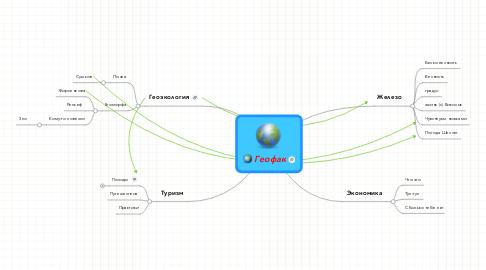 Mind Map: Геофак