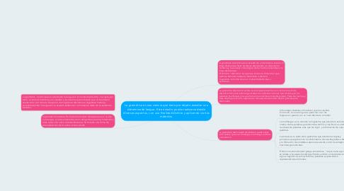 Mind Map: La gramática es una ciencia que tiene por objeto estudiar una determinada lengua. Este estudio puede realizarse desde diversos aspectos, con una finalidad distinta y aplicando ciertos métodos.