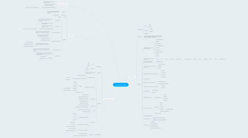 Mind Map: Apps Mobile - IESDE