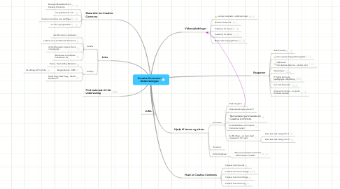 Mind Map: Creative Commons i Undervisningen