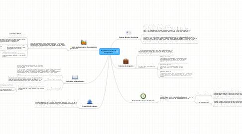 Mind Map: Seguridad en redes de computadora