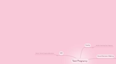 Mind Map: Teen/Pregnancy