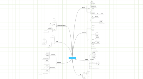 Mind Map: Boites de nuit
