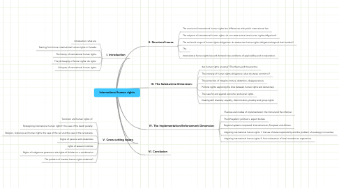 Mind Map: International human rights