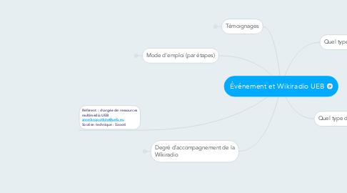 Mind Map: Événement et Wikiradio UEB