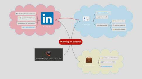 Mind Map: Werving en Selectie