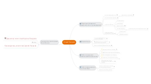 Mind Map: Отдел Продаж