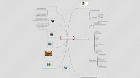 Mind Map: Nord Anglia University - structure