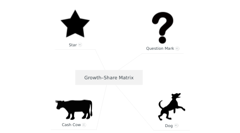 Mind Map: Growth–Share Matrix