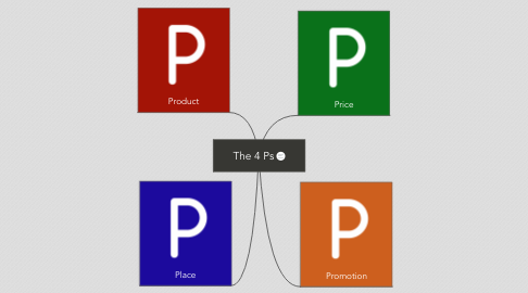 Mind Map: The 4 Ps