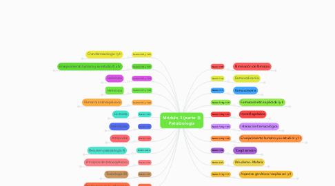Mind Map: Módulo 3 (parte 3) Patobiología