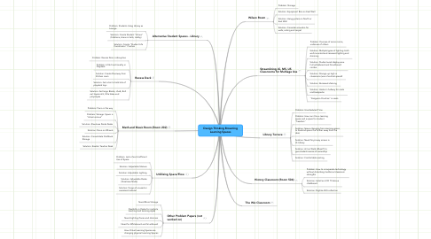 Mind Map: Design Thinking Browning Learning Spaces
