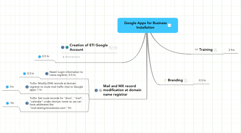 Mind Map: Google Apps for Business Installation