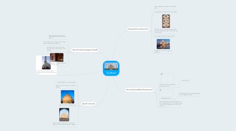 Mind Map: Taj Mahal