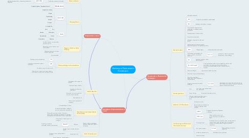Mind Map: Mudança e Planeamento Estratégico