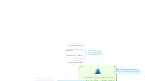Mind Map: modelos enfoques integracion tics  y construccionismo y conectivismo
