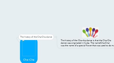 Mind Map: Cha-Cha