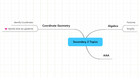 Mind Map: Secondary 2 Topics