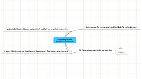 Mind Map: FreeMind Features fürgemeinsame Bearbeitung