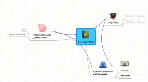 Mind Map: Вэб аудитория