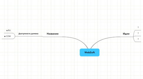 Mind Map: WebSoft