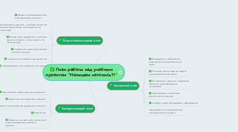 """Mind Map: План работы над учебным проектом """"Напишем летопись?!"""""""