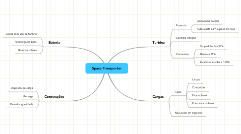 Mind Map: Space Transporter