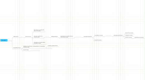 Mind Map: ExpandAll();