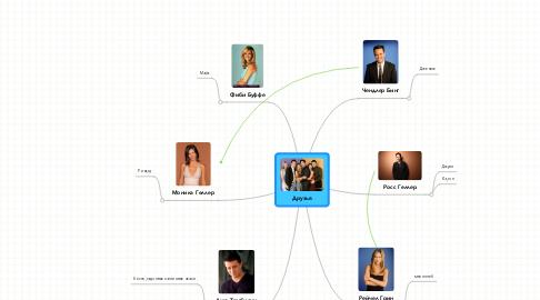 Mind Map: Друзья