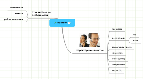 Mind Map: ноутбук