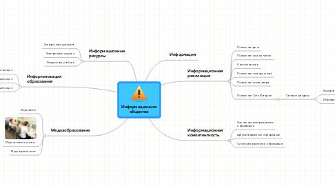 Mind Map: Информационноеобщество