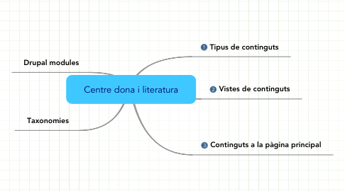 Mind Map: Centre dona i literatura
