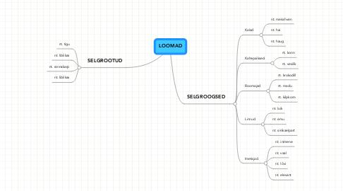 Mind Map: LOOMAD