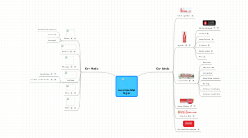Mind Map: Coca-Cola USA Digital