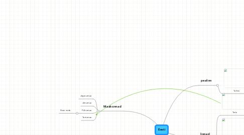 Mind Map: Eesti