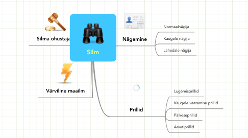 Mind Map: Silm