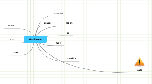 Mind Map: Metsloomad