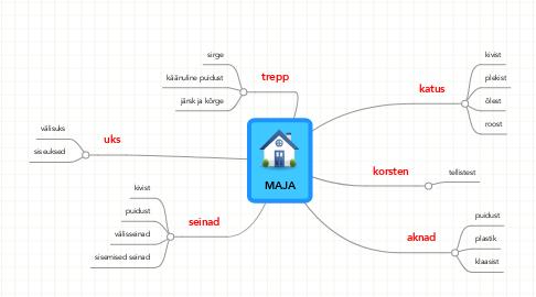 Mind Map: MAJA