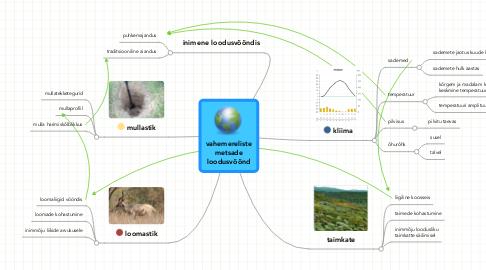 Mind Map: vahemereliste metsade loodusvöönd